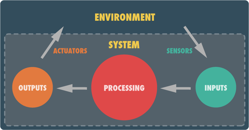 The Physical Computing Ecosystem